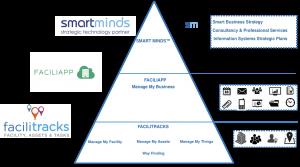 SM Business Model